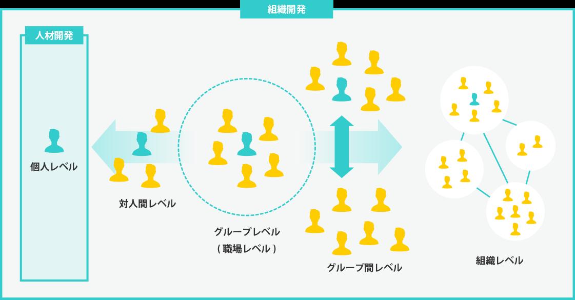組織開発の図